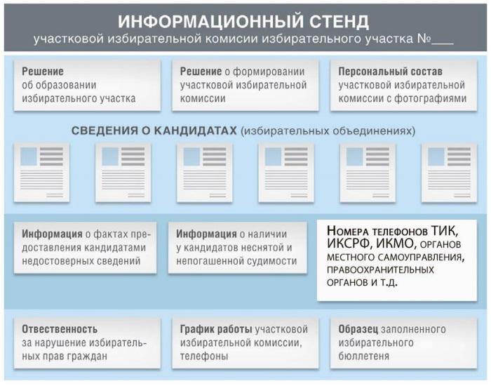 информационный стенд УИК